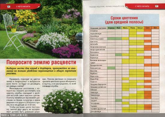 Сад, огород - кормилец и лекарь. Спецвыпуск №2 (январь 2016)